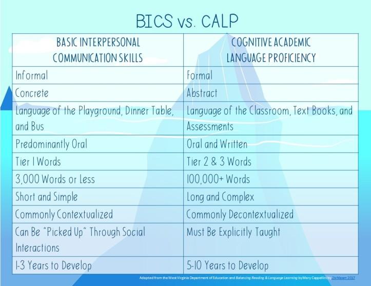 BICS VS CALP