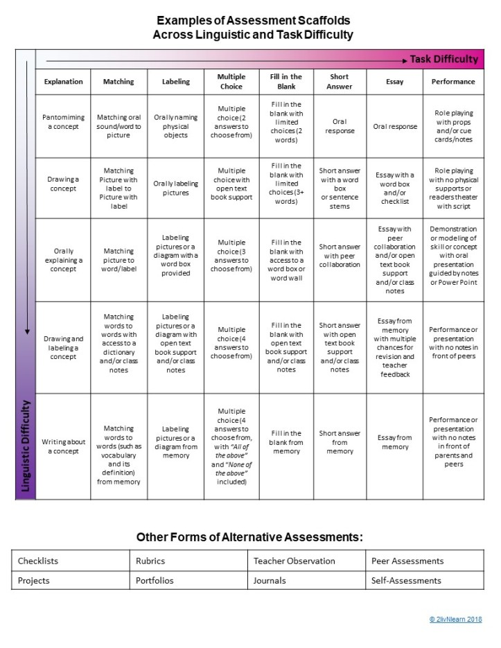 Assessment Scaffolds Chart